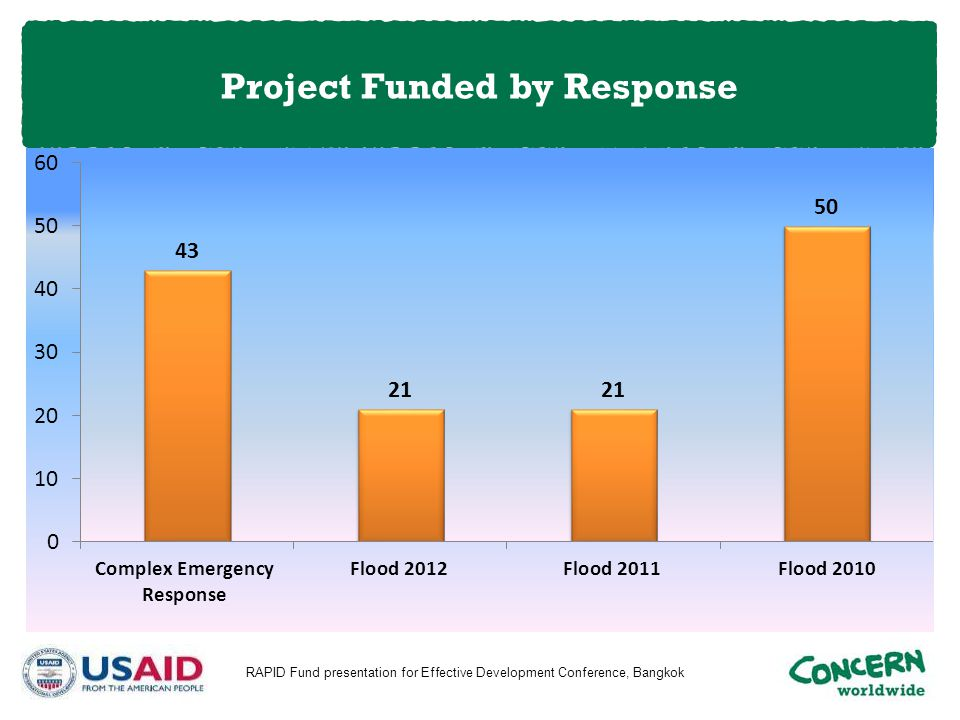 Project Funded by Response