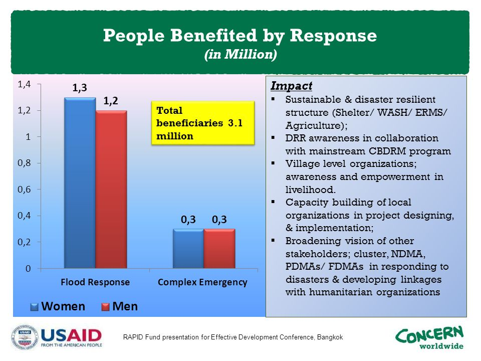 People Benefited by Response (in Million)