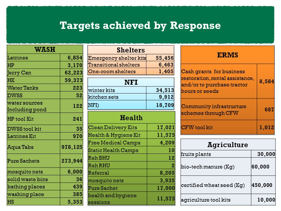Targets achieved by Response