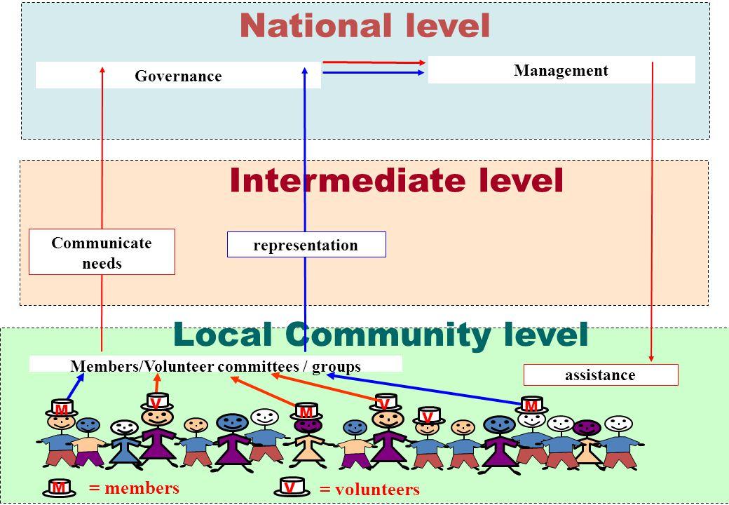 Members/Volunteer committees / groups