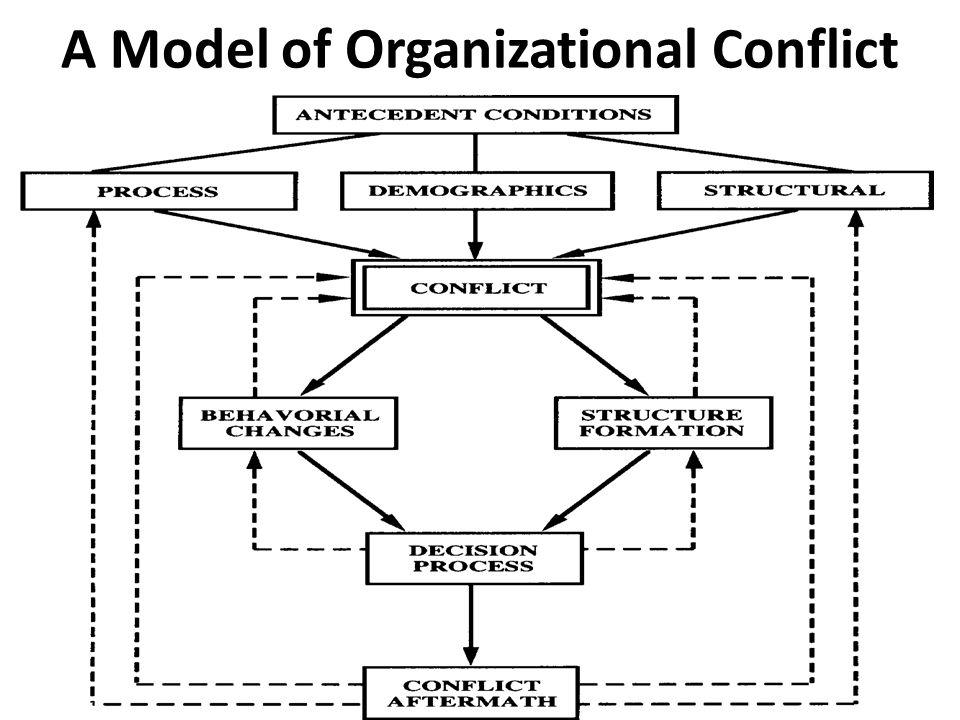 A Model of Organizational Conflict