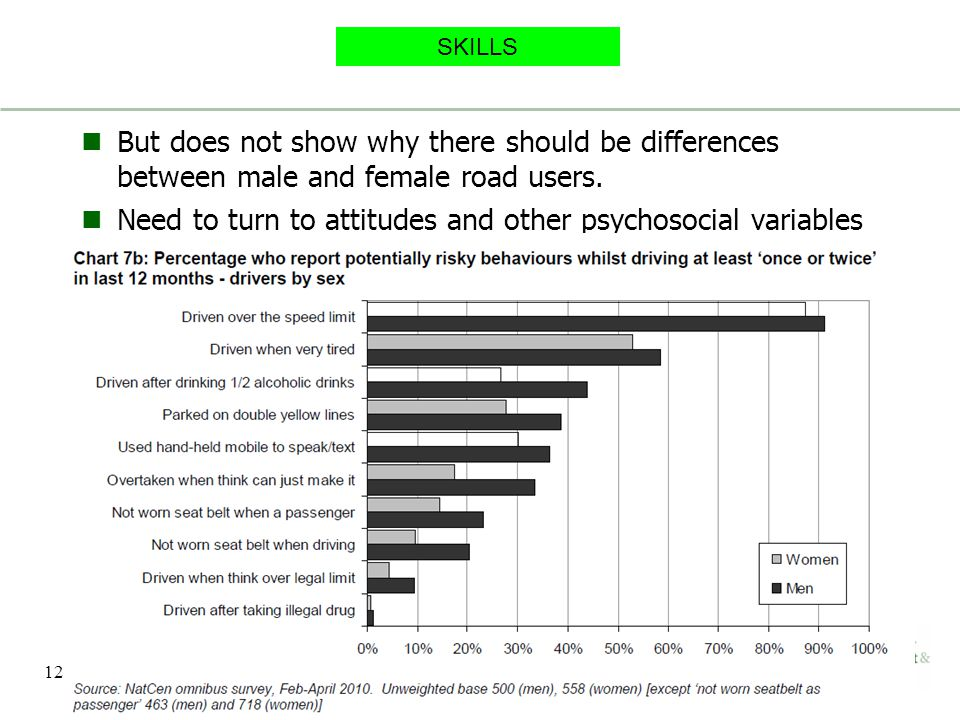 Need to turn to attitudes and other psychosocial variables