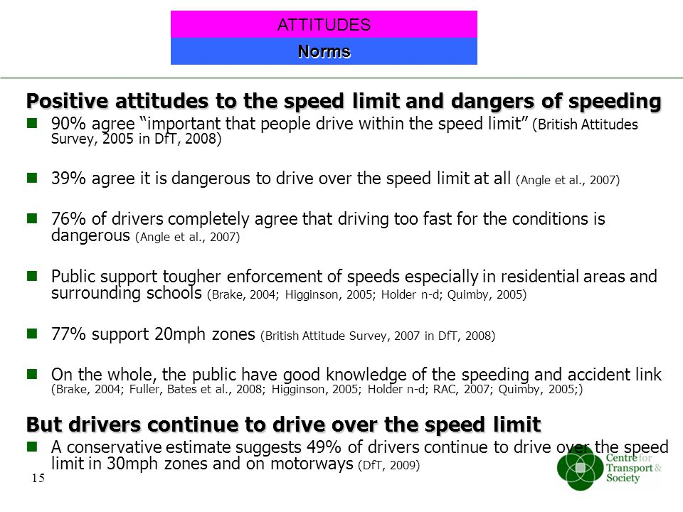 Positive attitudes to the speed limit and dangers of speeding