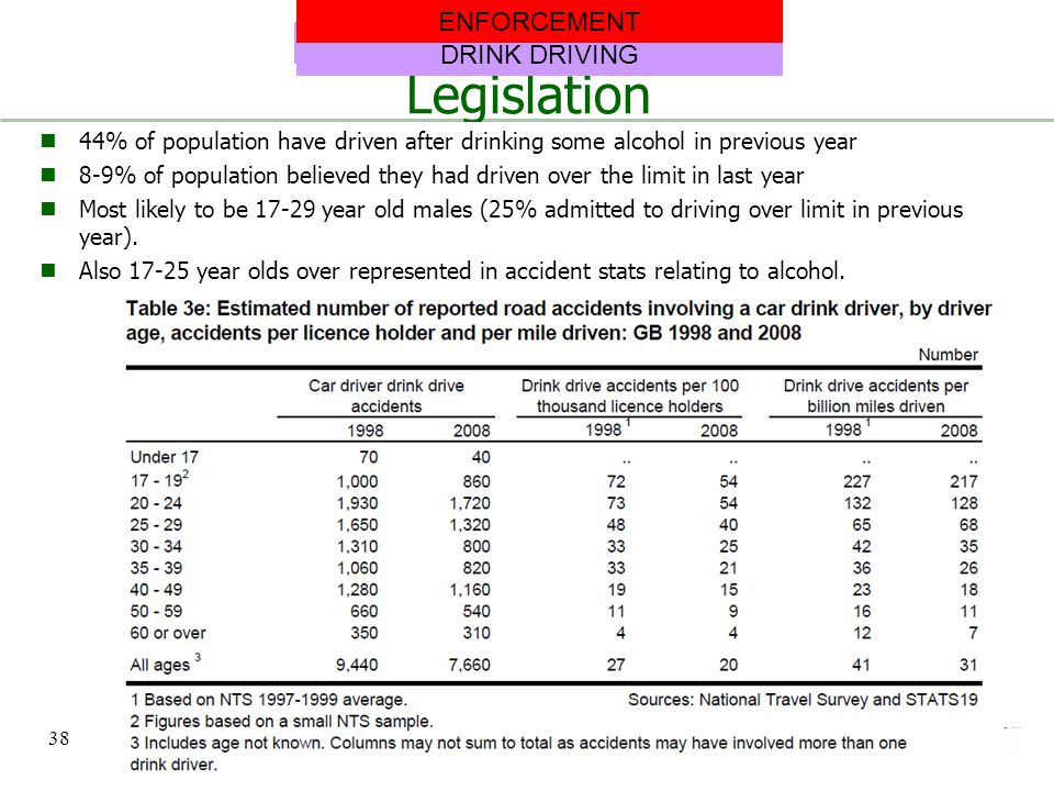 Legislation ENFORCEMENT DRINK DRIVING DRINK DRIVING