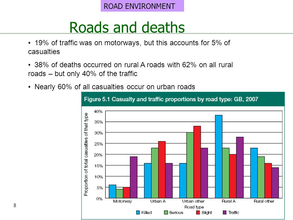 Roads and deaths ROAD ENVIRONMENT