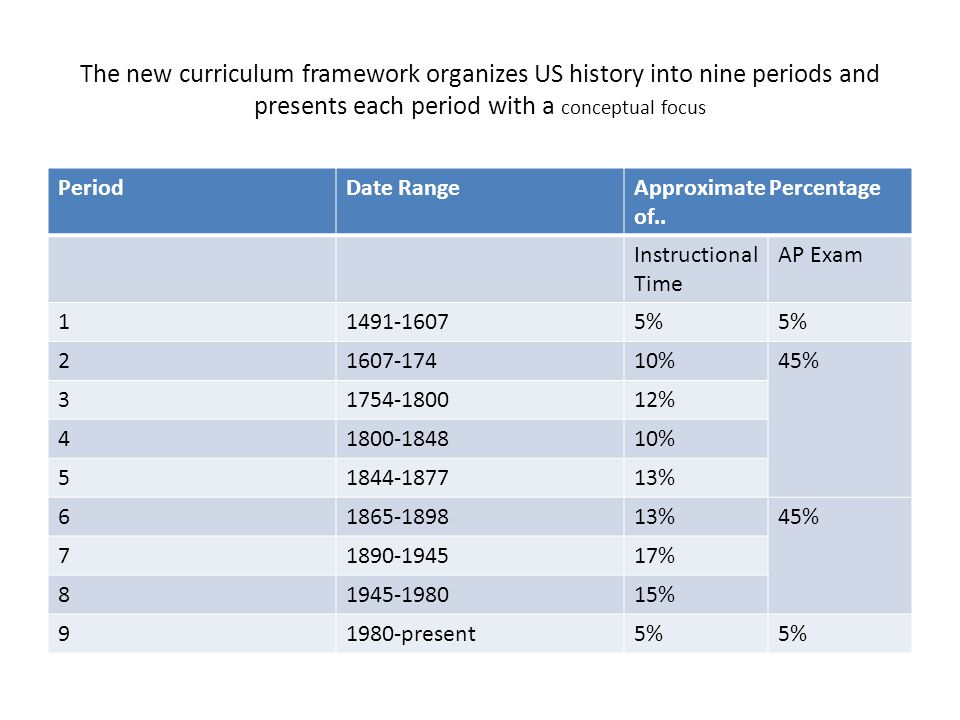 The new curriculum framework organizes US history into nine periods and presents each period with a conceptual focus