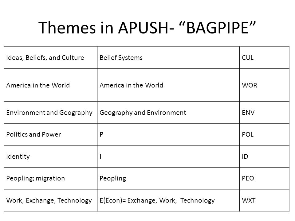 Themes in APUSH- BAGPIPE