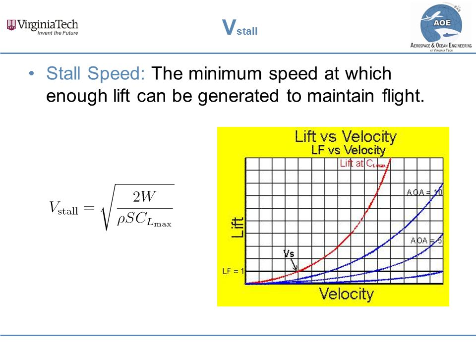 Vstall Stall Speed: The minimum speed at which enough lift can be generated to maintain flight.