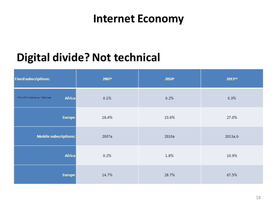 Digital divide Not technical