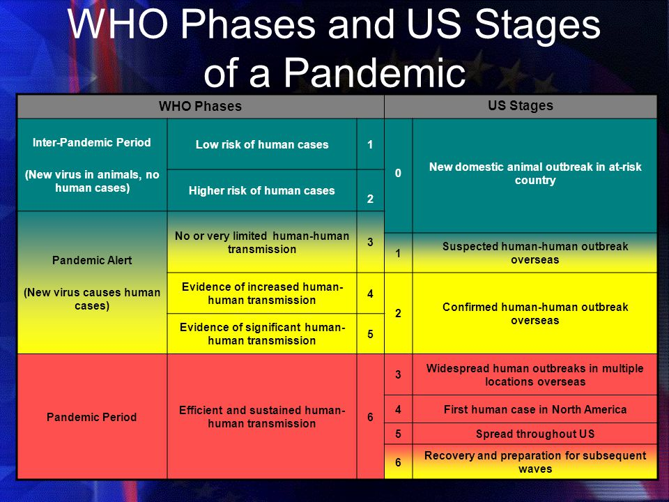 WHO Phases and US Stages of a Pandemic