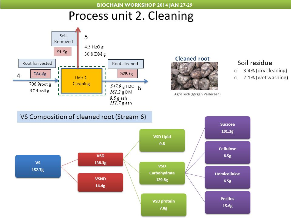 Process unit 2. Cleaning 5 Soil residue 4 6