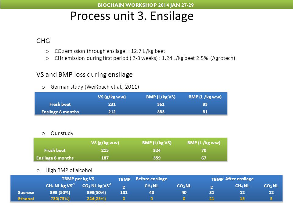 Process unit 3. Ensilage GHG VS and BMP loss during ensilage