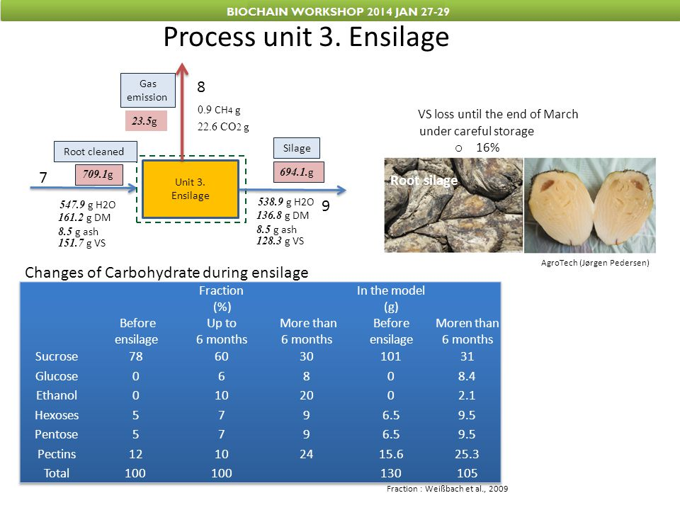 Process unit 3. Ensilage 8 VS loss until the end of March 7 9