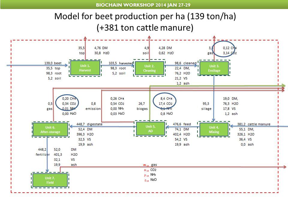 Model for beet production per ha (139 ton/ha) (+381 ton cattle manure)