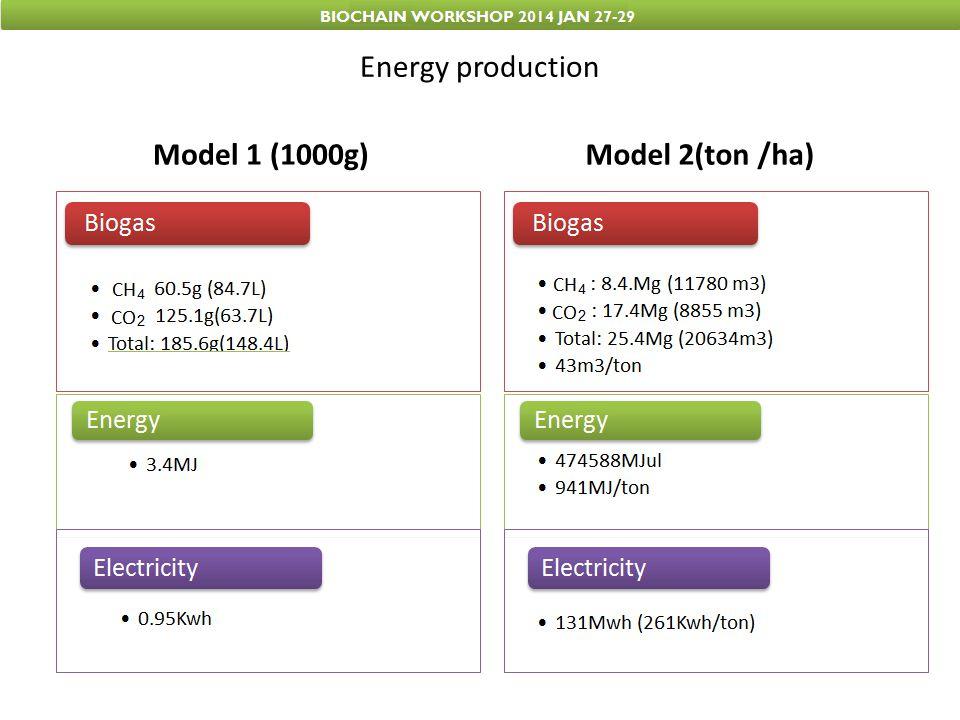 Model 1 (1000g) Model 2(ton /ha)