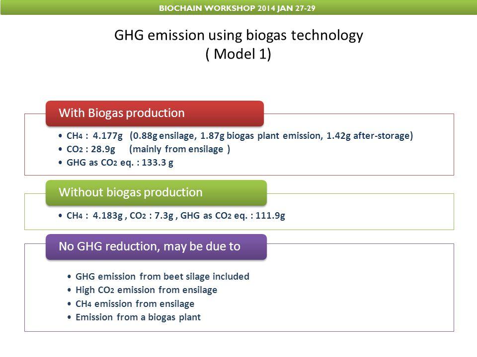 GHG emission using biogas technology ( Model 1)