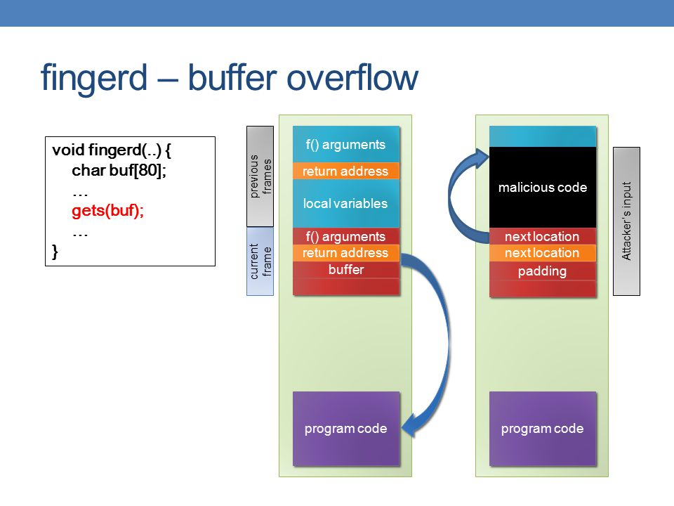 fingerd – buffer overflow