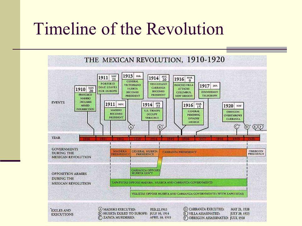 Timeline of the Revolution