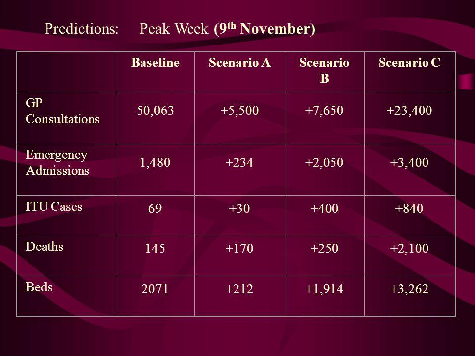 Predictions: Peak Week (9th November)