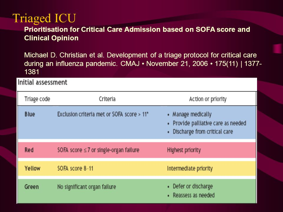 Triaged ICU Prioritisation for Critical Care Admission based on SOFA score and Clinical Opinion.