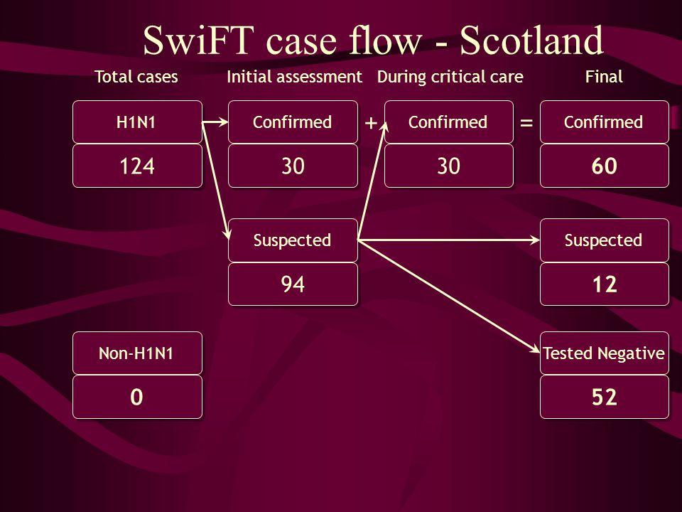SwiFT case flow - Scotland