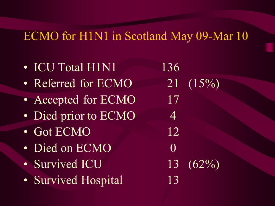 ECMO for H1N1 in Scotland May 09-Mar 10
