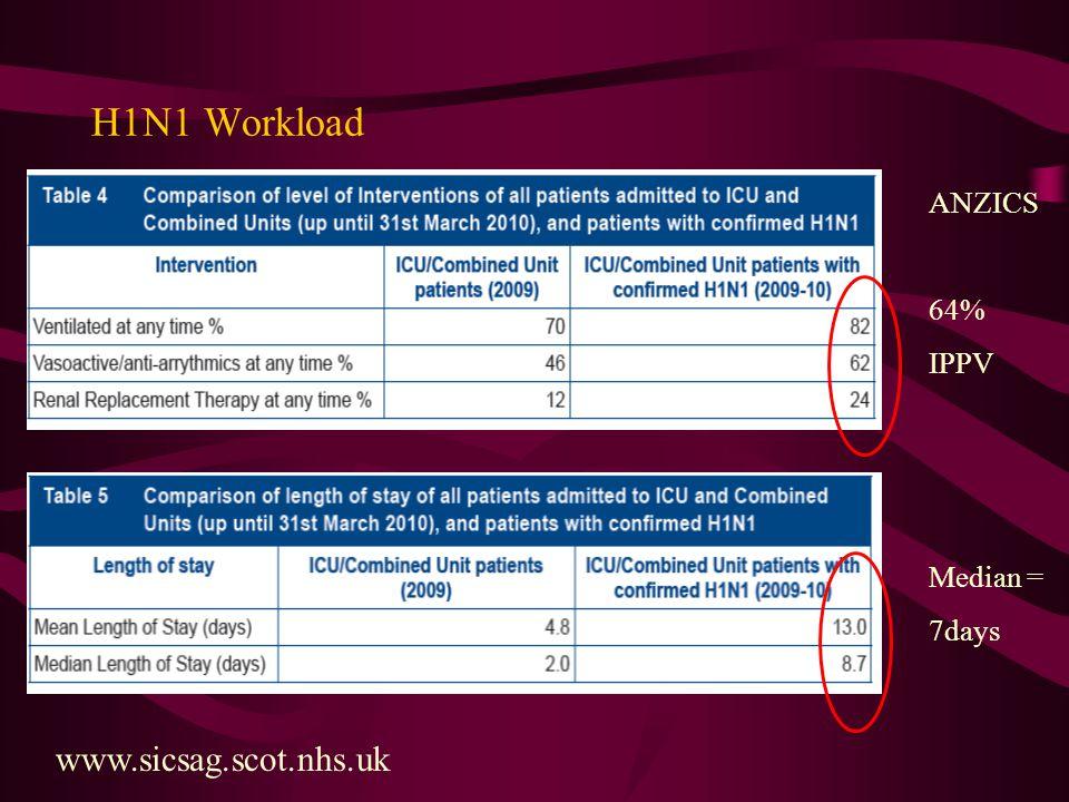 H1N1 Workload ANZICS 64% IPPV Median = 7days www.sicsag.scot.nhs.uk