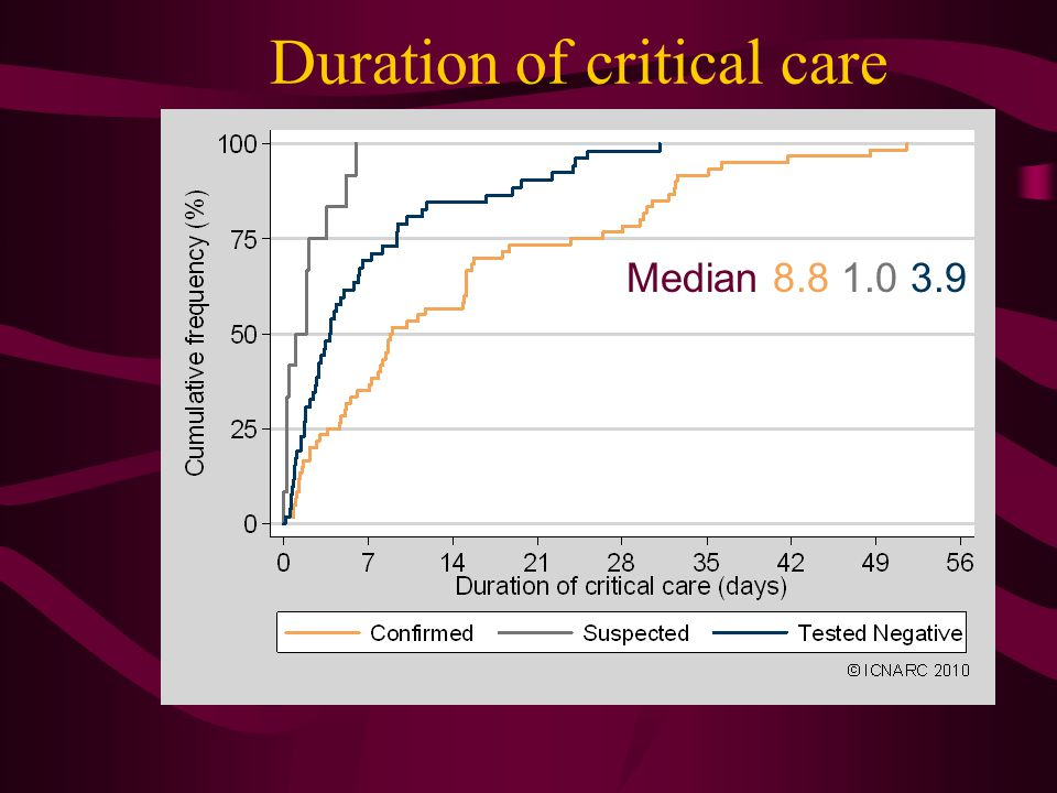 Duration of critical care