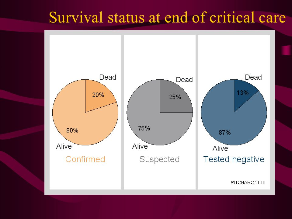 Survival status at end of critical care