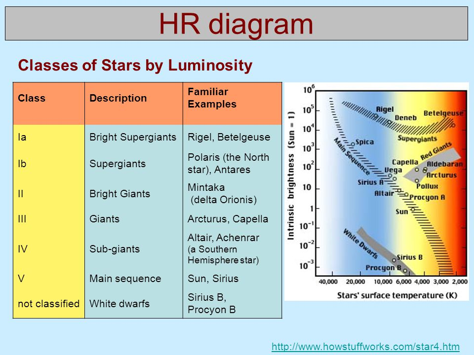 HR diagram Classes of Stars by Luminosity Class Description Familiar
