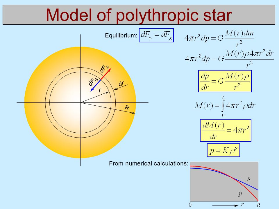 Model of polythropic star