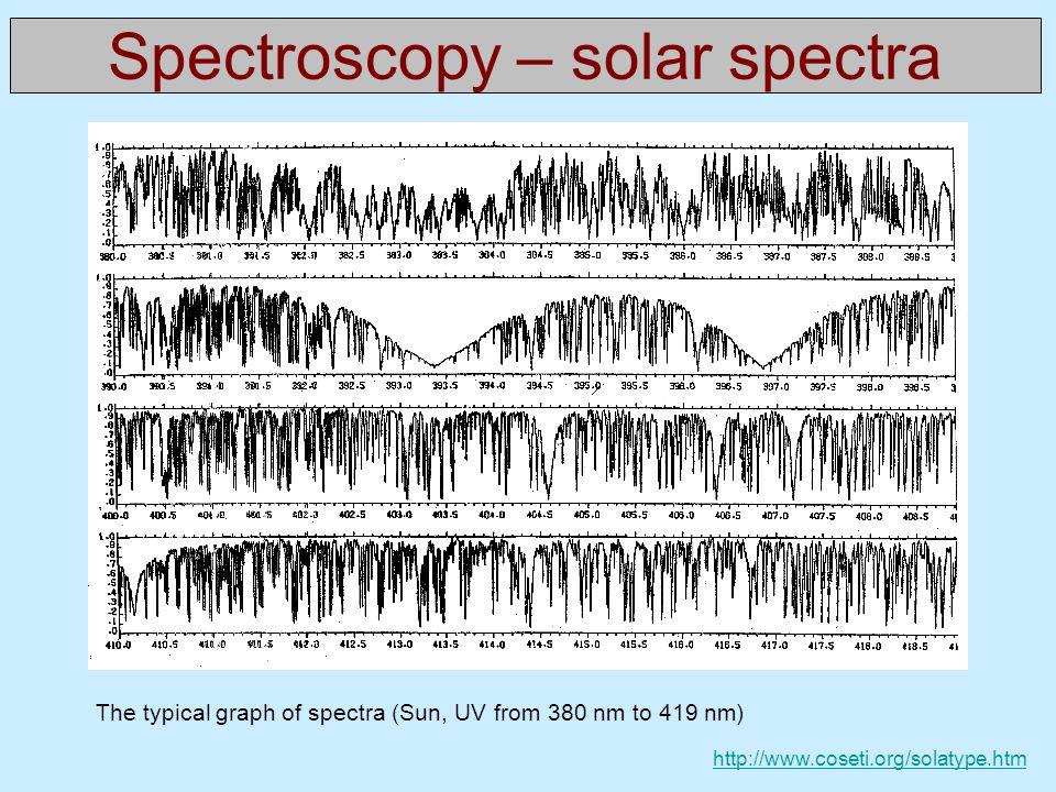 Spectroscopy – solar spectra