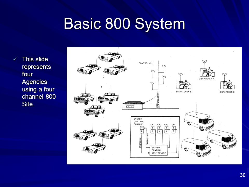 Basic 800 System This slide represents four Agencies using a four channel 800 Site. 30