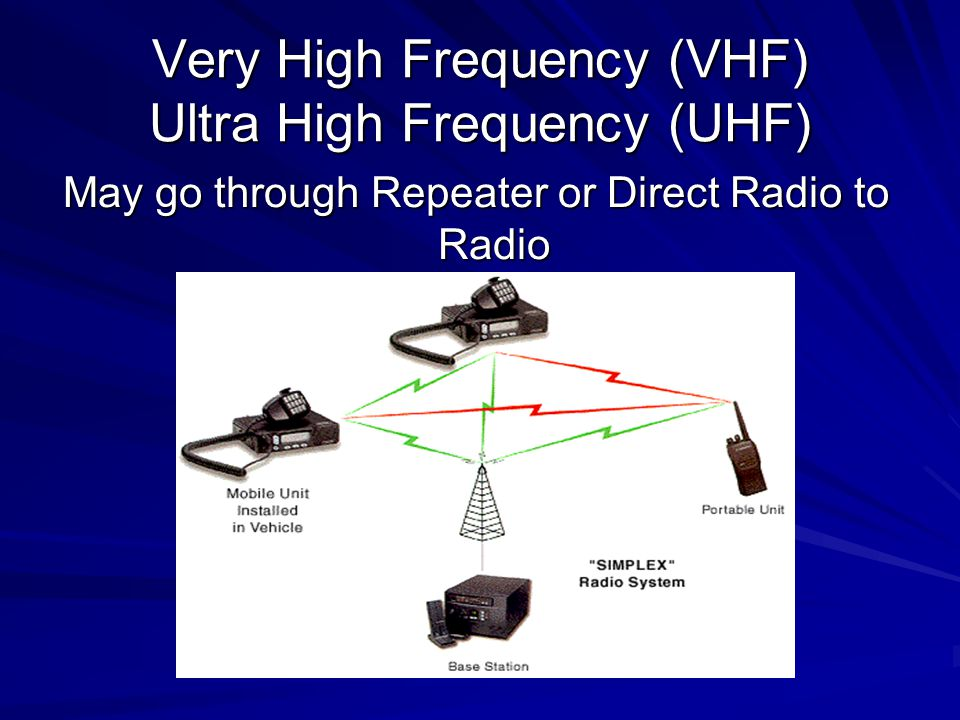 Very High Frequency (VHF) Ultra High Frequency (UHF)