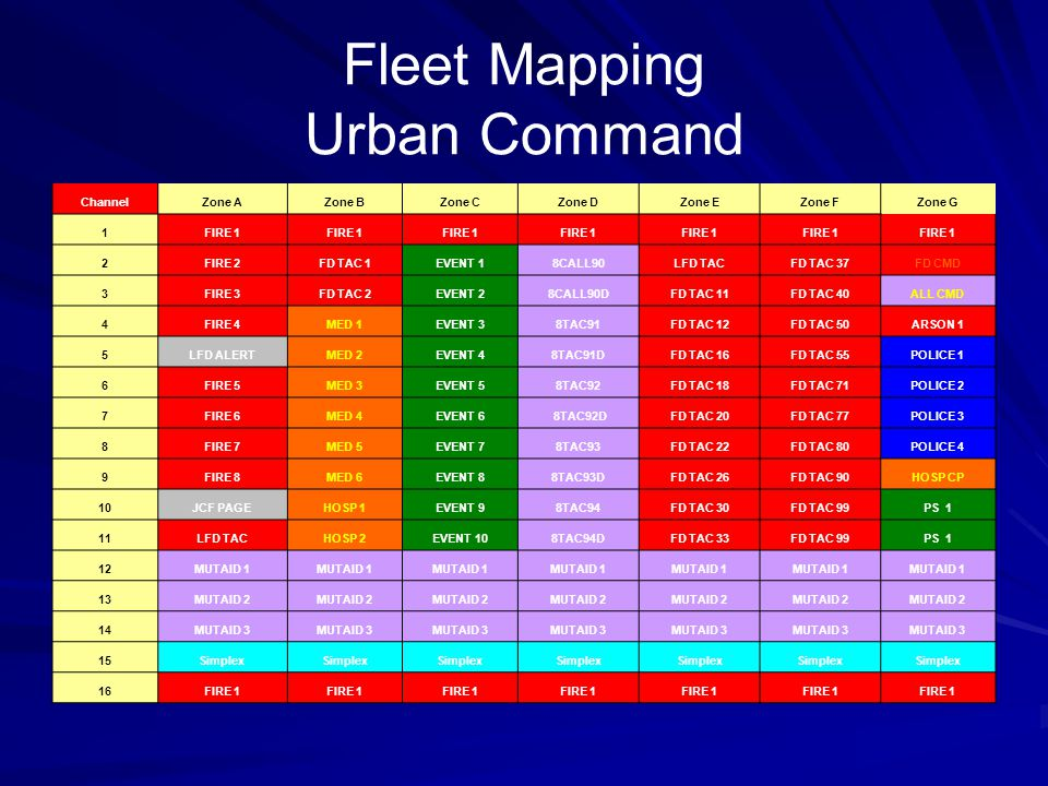 Fleet Mapping Urban Command