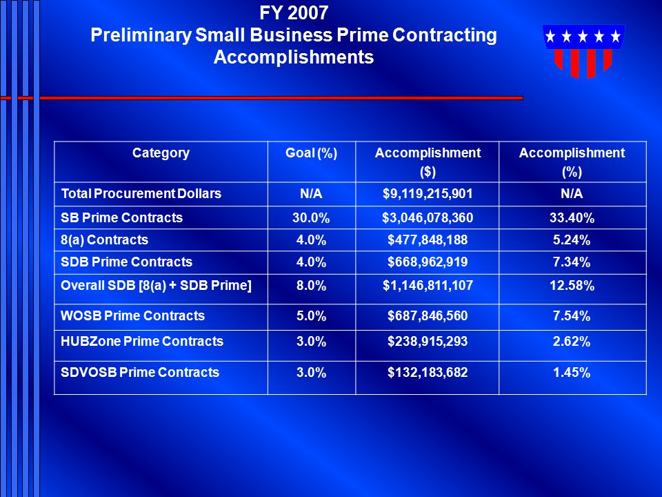 FY 2007 Preliminary Small Business Prime Contracting Accomplishments