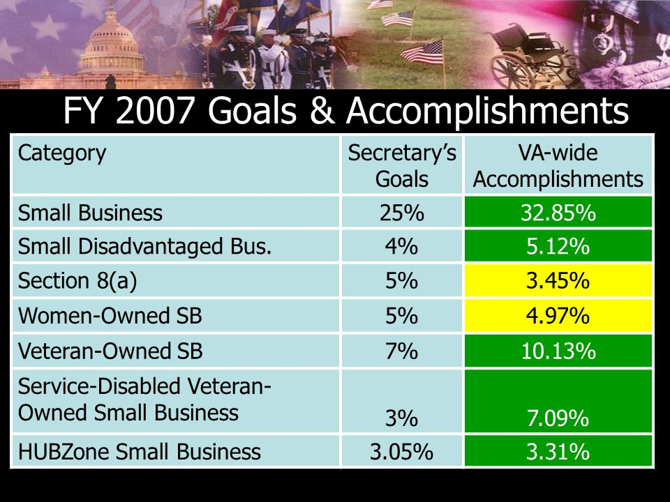 FY 2007 Goals & Accomplishments