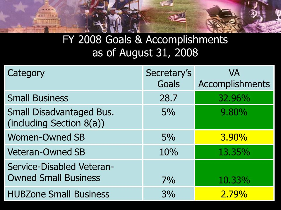 FY 2008 Goals & Accomplishments as of August 31, 2008