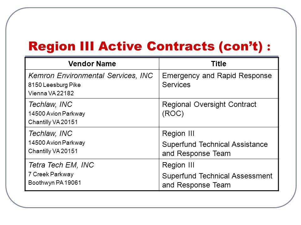 Region III Active Contracts (con't) :