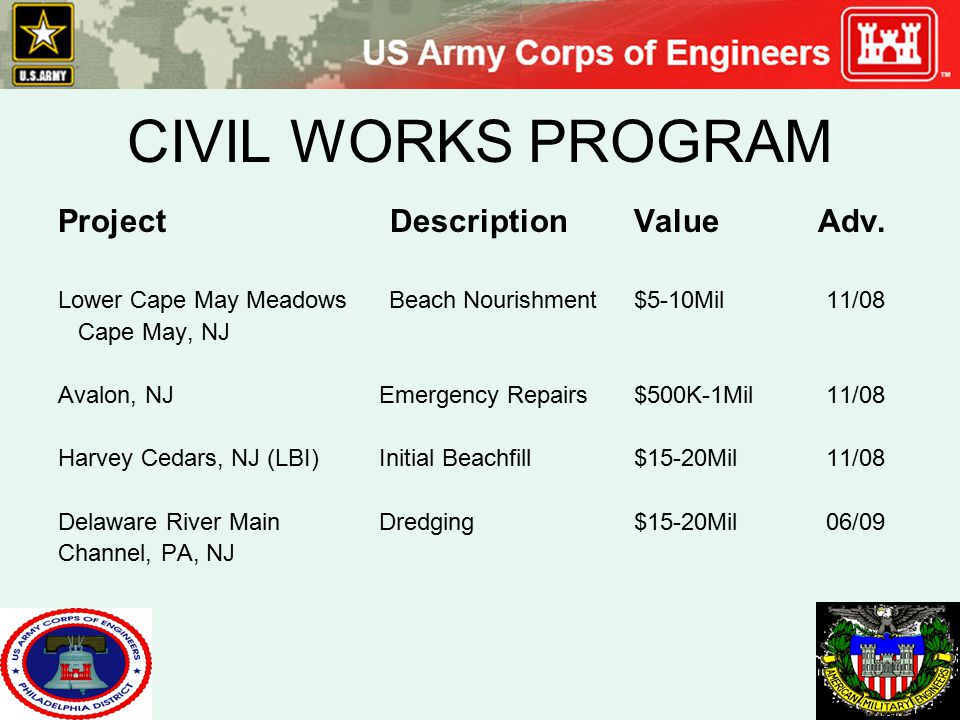 CIVIL WORKS PROGRAM Project Description Value Adv.