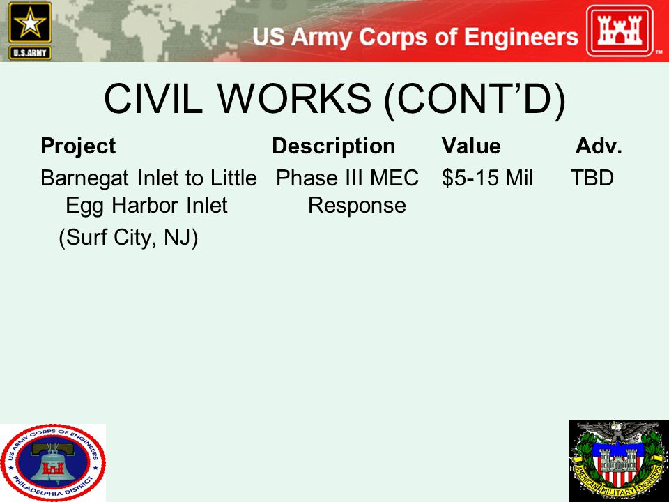 CIVIL WORKS (CONT'D) Project Description Value Adv.