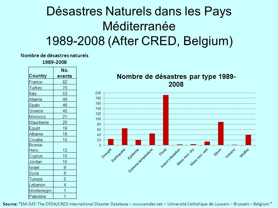 Nombre de désastres naturels 1989-2008