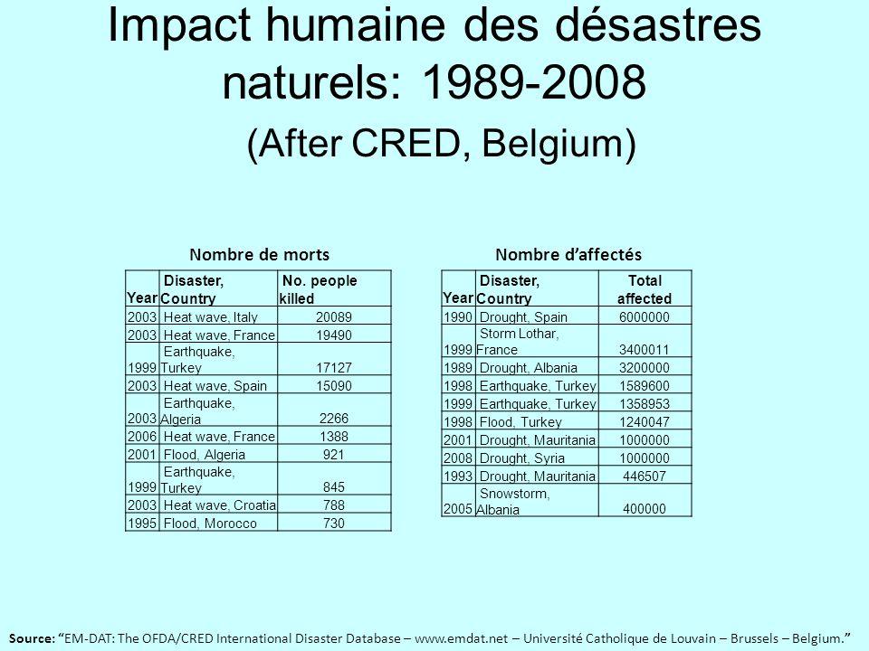 Impact humaine des désastres naturels: 1989-2008 (After CRED, Belgium)