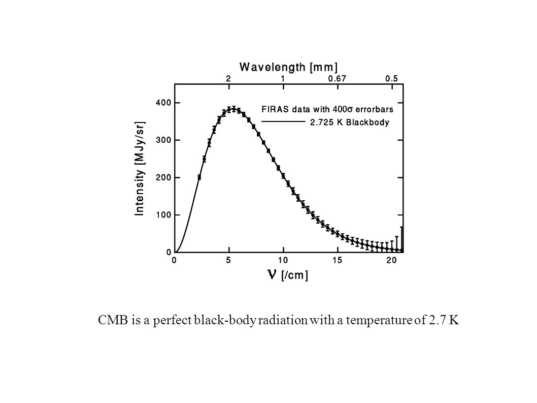 CMB is a perfect black-body radiation with a temperature of 2.7 K