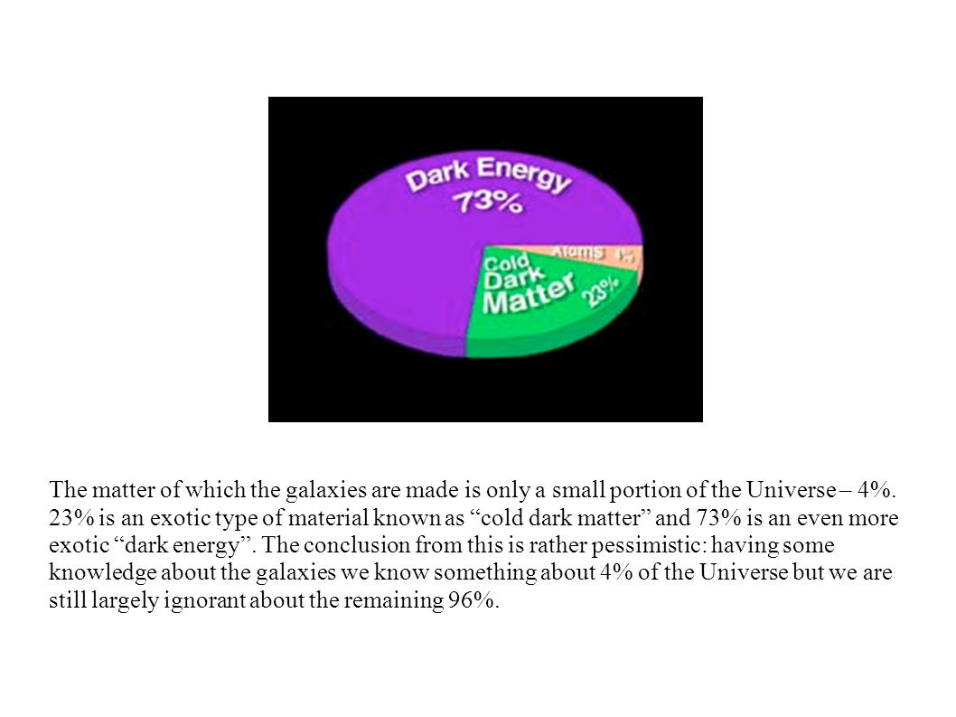 The matter of which the galaxies are made is only a small portion of the Universe – 4%.