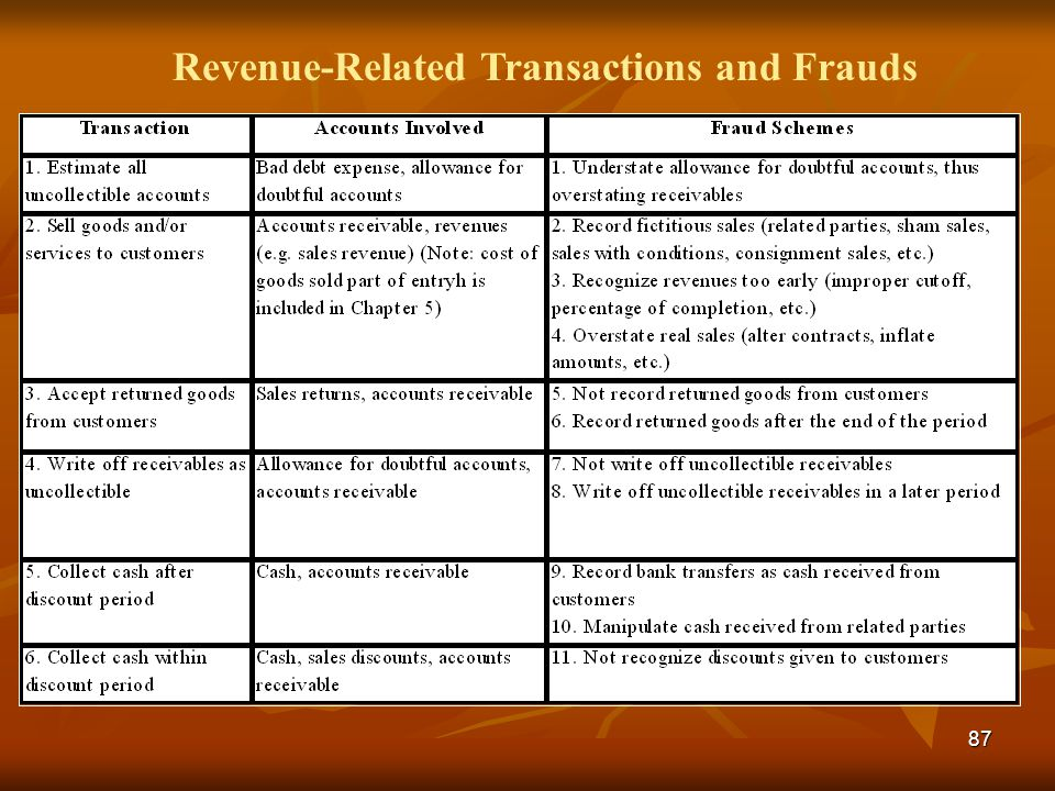 Revenue-Related Transactions and Frauds