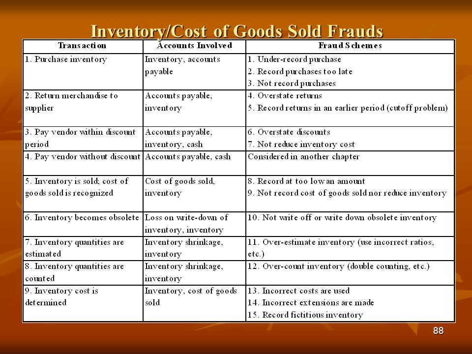 Inventory/Cost of Goods Sold Frauds