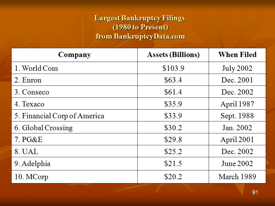 Largest Bankruptcy Filings (1980 to Present) from BankruptcyData.com