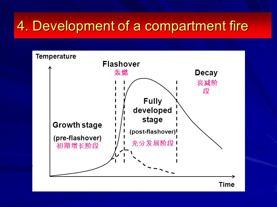 4. Development of a compartment fire