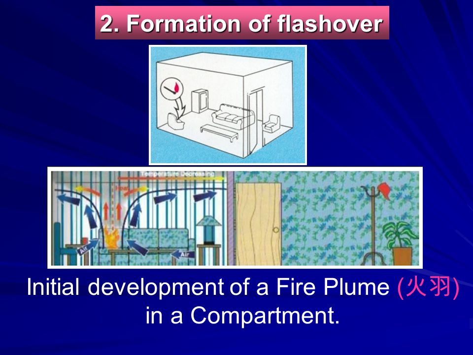 Initial development of a Fire Plume (火羽) in a Compartment.